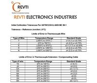 Initial_Calibration_Tolerances_Per_ASTM_E230